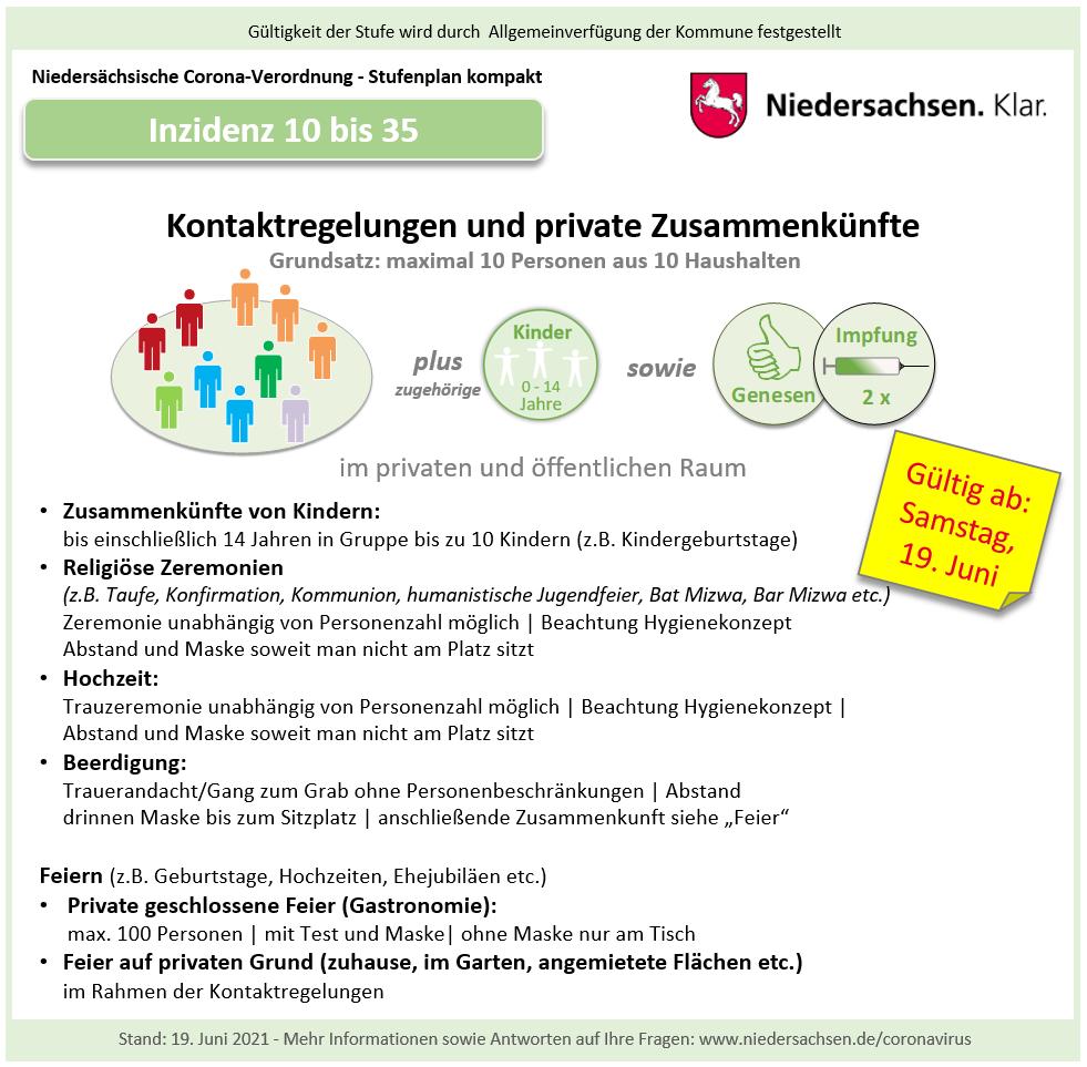 2021-06-19 C-VO kompakt (quadr.) Kontakte_Zusammenkuenfte 10 bis 35 - Kopie